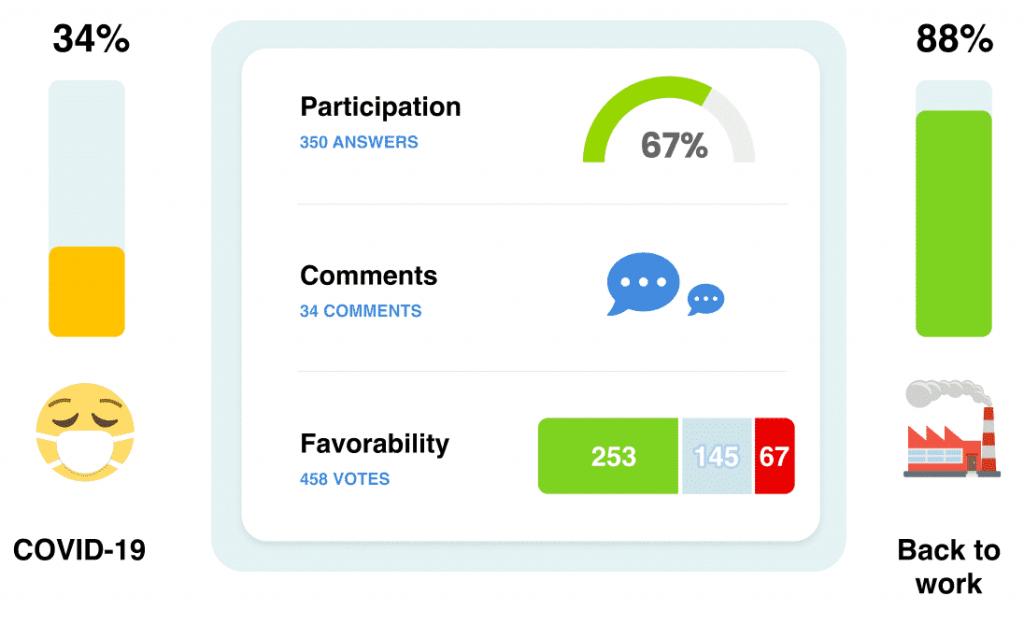Encuestas de engagement